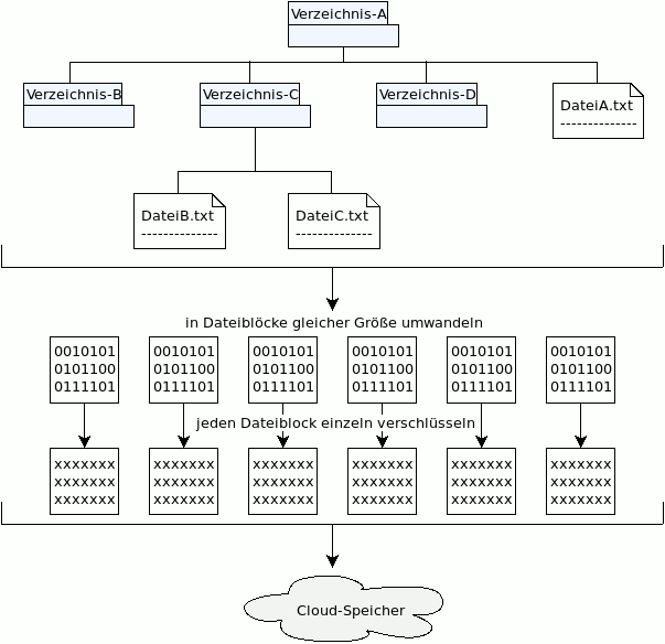 Funktionsweise von CryFS