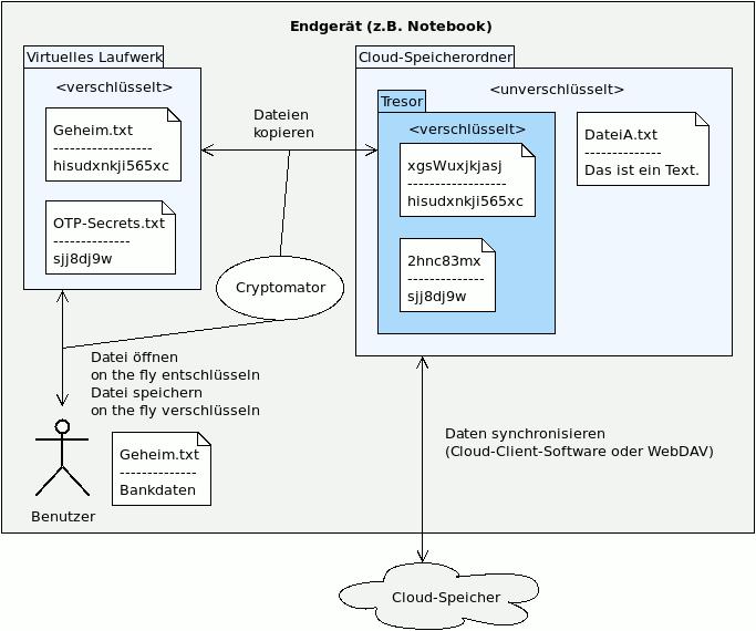 Funktionsweise von Cryptomator